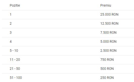 Pariaza la NetBet pe Liga Campionilor si ai bonus 200 RON!