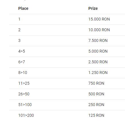 Turneul de sloturi Unibet iti aduce premii in valoare de 100.000 RON!